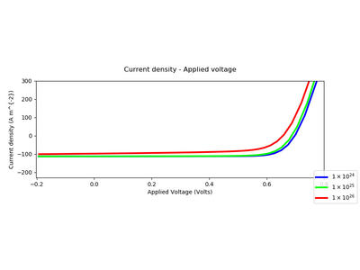 Plotting simulated JV curves from an organic solar cell.